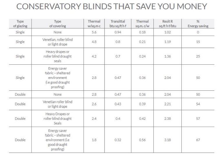 Blinds Info